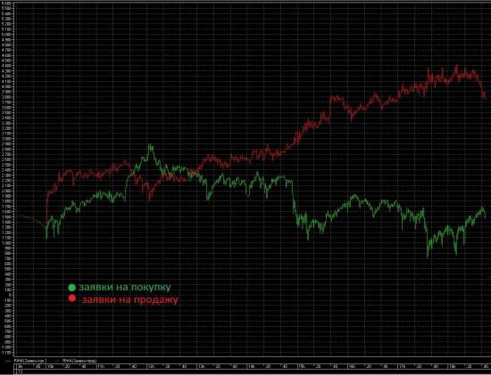 Интересный метод анализа рынка.