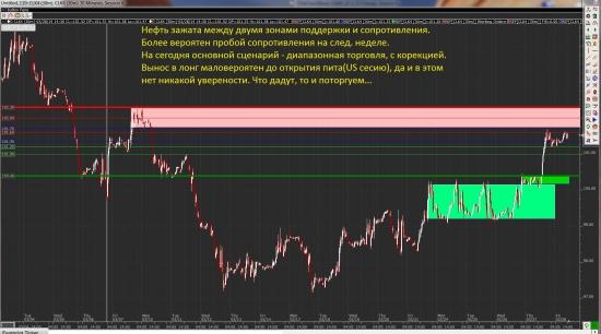 Фьючи на EUR/USD и нефть(CL) на 28.03.14