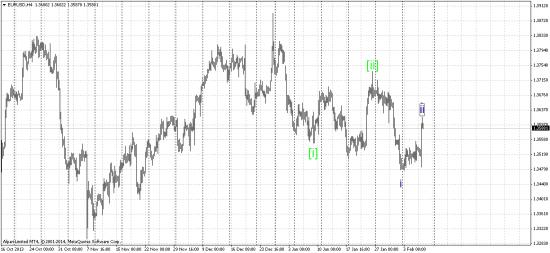 Евро продажа
