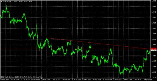 часовик евро-доллар