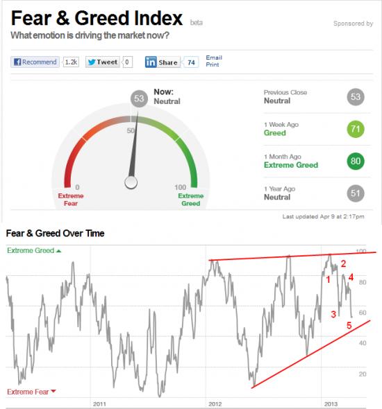 Индекс страха и жадности......
