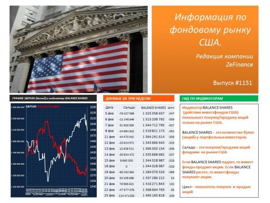 ZeFinance аналитика (действие инвестфондов на фондовых рынках)