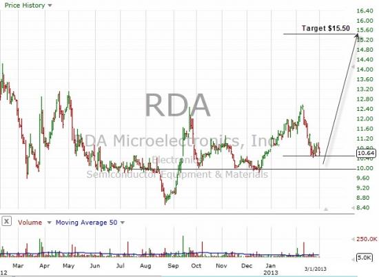 RDA MICROELECTRONICS, INC. (RDA)