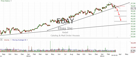 EBAY INC. (EBAY) SHORT
