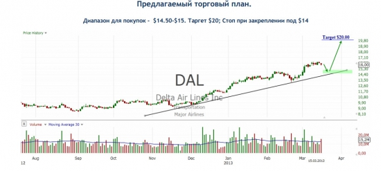 Delta Air Lines Inc. (DAL)