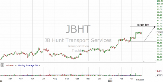 JB Hunt Transport Services Inc. (JBHT)