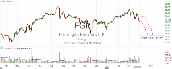 Ferrellgas Partners LP (FGP)