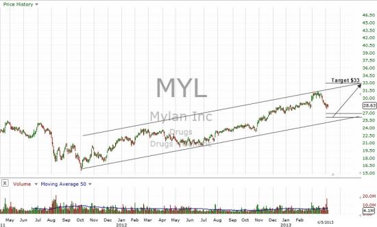 Mylan, Inc.