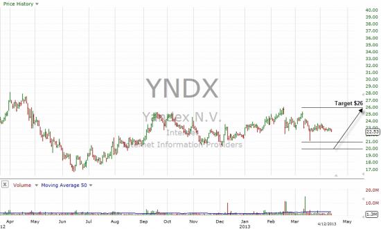Yandex N.V.