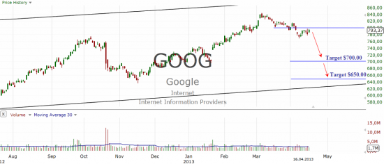 Google Inc. (GOOG)short