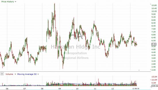 Hawaiian Airlines хорошая инвестиция для долгосрочных инвесторов!