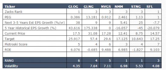 Долгосрочная инвестиция в GasLog Ltd. (GLOG)