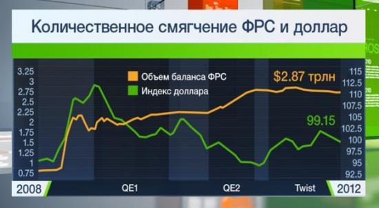 QE и Index US Dollar