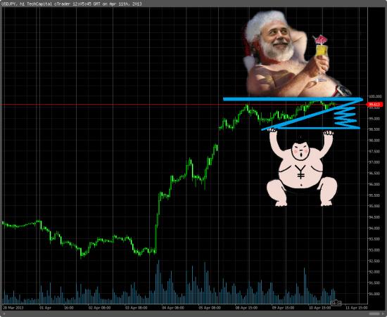Йена VS Доллар || Курода VS Бернанке