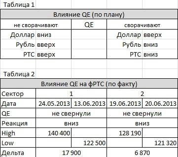 Влияние QE на ФР РФ 2