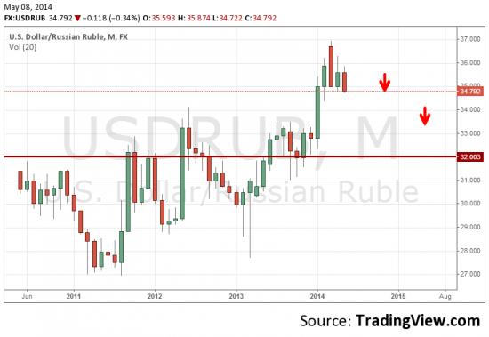 Долгосрочный прогноз по USDRUB