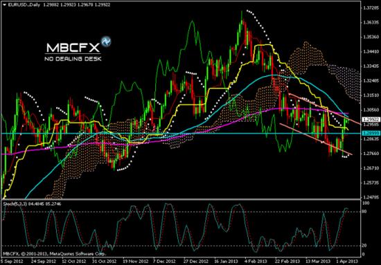 Прогноз Пары EUR /USD 08.04.2013