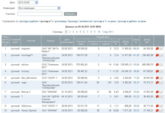 Купи на всю котлету колы газпрома - стань лидером ЛЧИ 2013