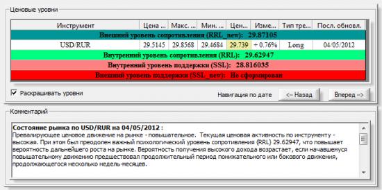 Комментарий по рынку доллар/рубль на 4 мая 2012 года в PIAdviser