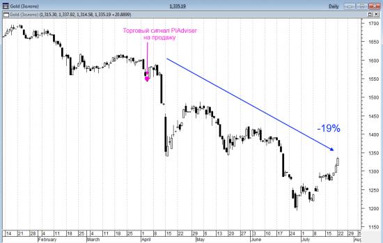Цена золота с января по июль 2013 года в PIAdviser