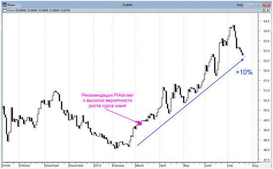Курс ЦБ РФ юань/рубль с ноября 2012 по июль 2013 года