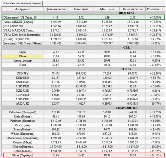Изменение стоимости инструментов за год в PIAdviser