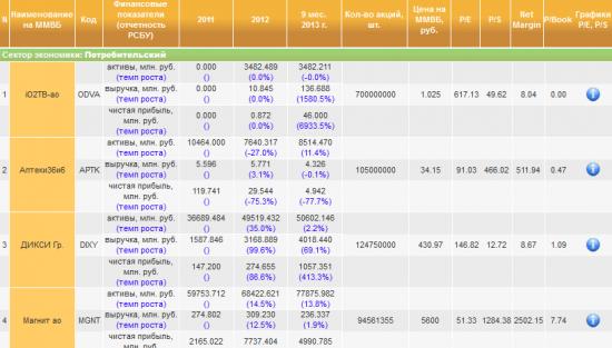 Финпоказатели компаний за 9 мес. 2013 г: Лишь бы нефть не подкачала