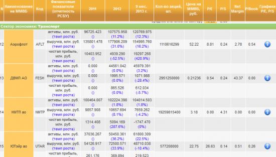 Финданные компаний 9 мес. 2013 года