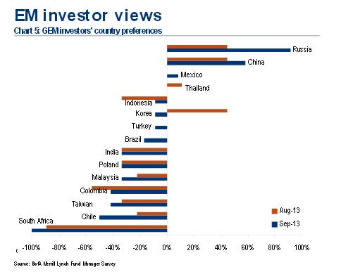 ЕМ:Российские акции лучше рынка