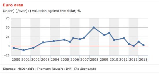 Пере недо оцененность евро.