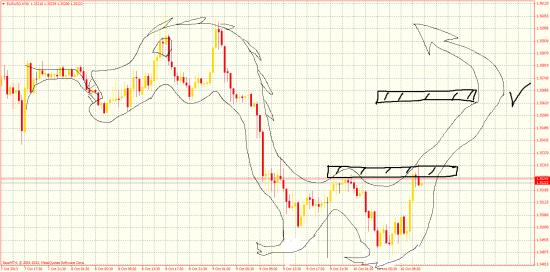 Евро/Доллар - Дракон!