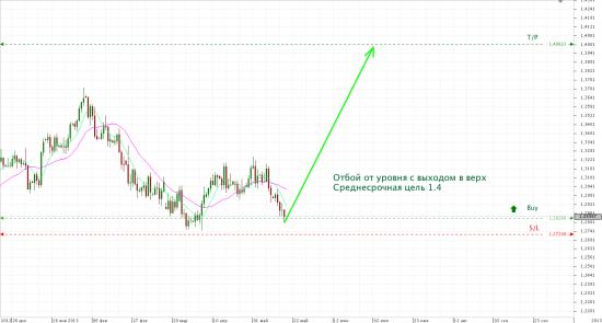 Вью  по EUR/USD