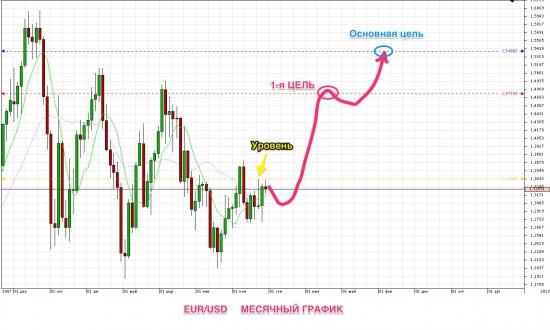 ЕUR/USD долгосрочный прогноз