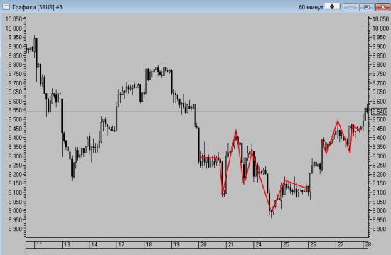 === Повторяющие рыночные формации, которые работают и не поддаются формализации.