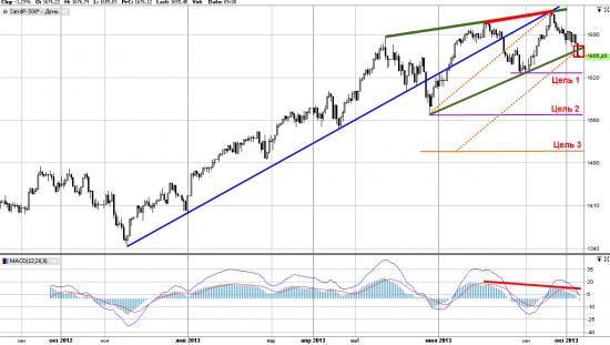 Техническая картина S&P. Неужели падение?