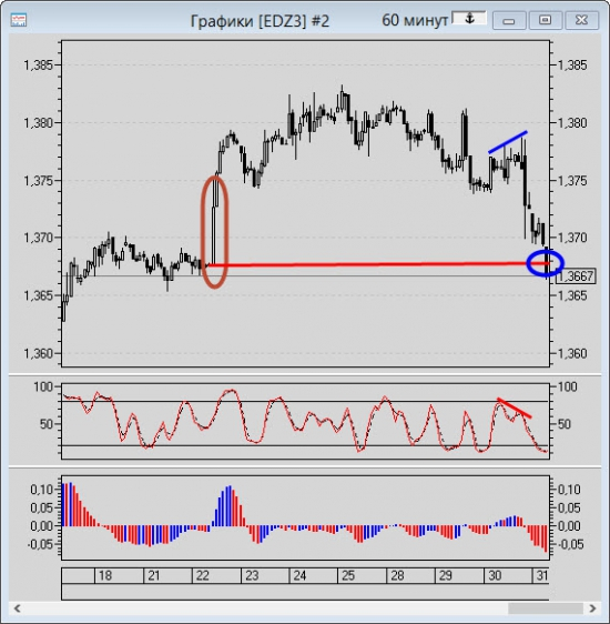 Отработка цели по фьючерсу на Евро (Ed)