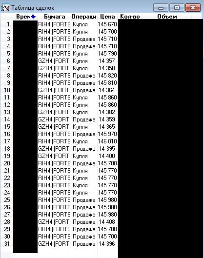 Сделки за 24/12 по RIH4, GZH4