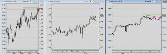 Дневной комментарий по фьючерсу на евро (EDM4)