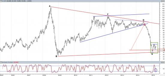Технический анализ нефти Brent. Глобальный взгляд.
