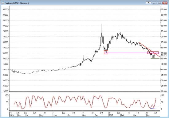Технический анализ фьючерса на доллар