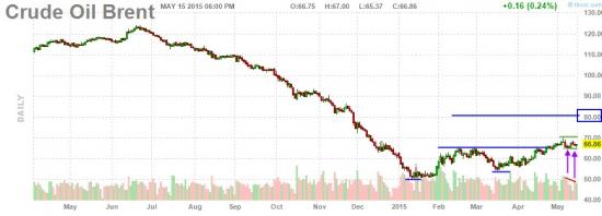 Технический анализ нефти Brent.