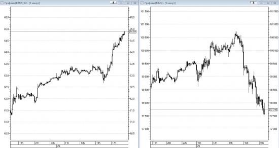 Нефть VS фьючерс на индекс РТС