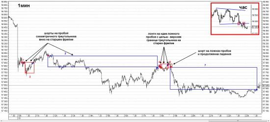 Технический анализ и сделки по Si 10.07.2015