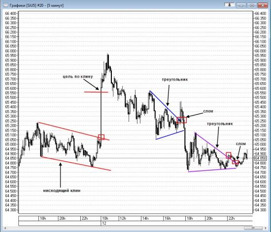 Технический анализ доллара 12.08.2015