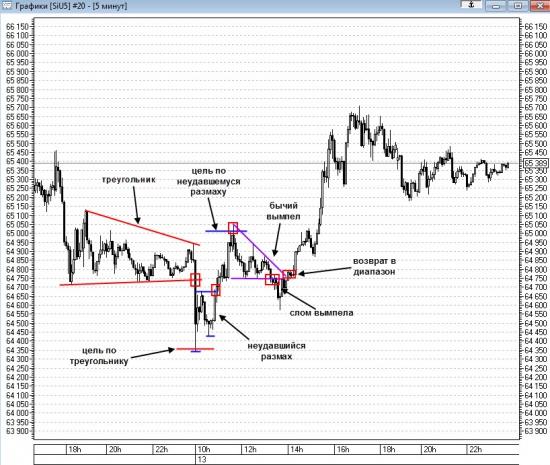Технический анализ доллара 13.08.2015