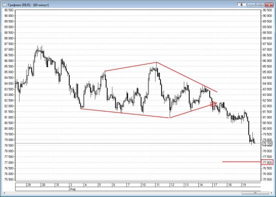 Технический анализ Ri и нефти Brent