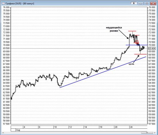 Технический анализ доллара 25.08.2015