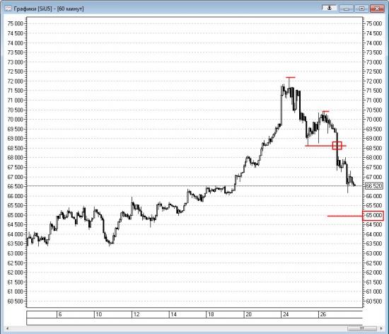 Технический анализ доллара 27.08.2015