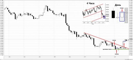 Технический анализ доллара 21.03.2017