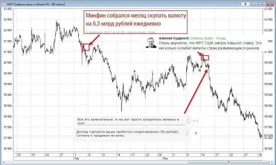 Иррациональный рынок